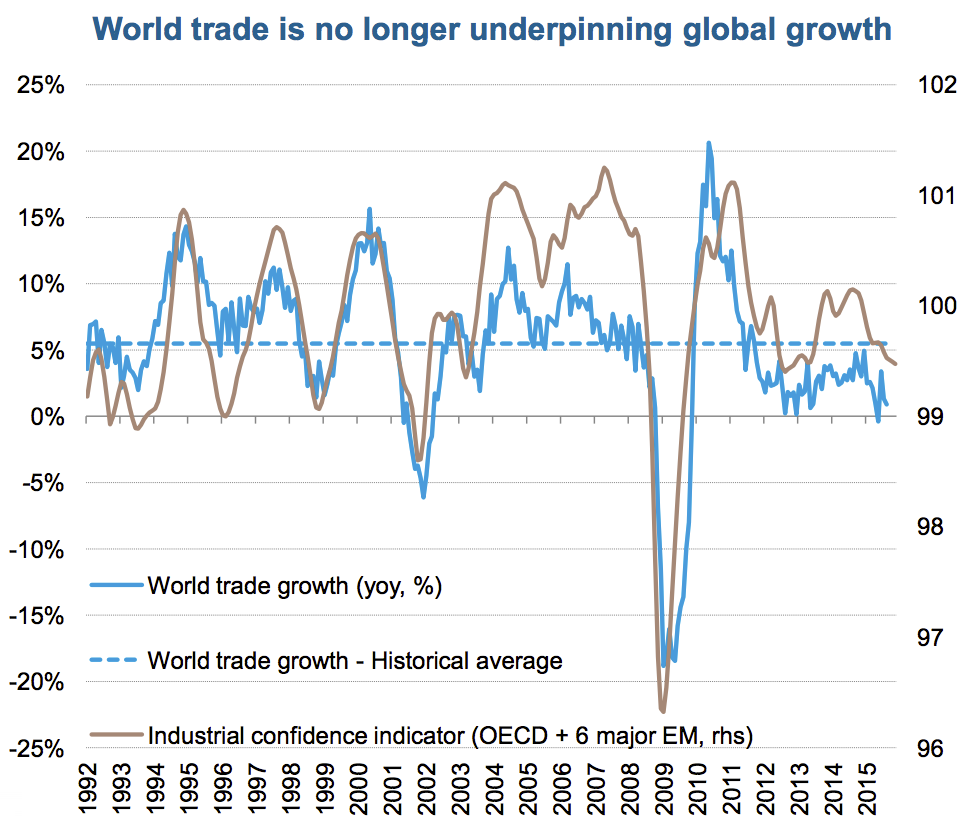 True Economics Two Charts To Sum Up Global Growth - 16 pictures that sum up how you feel about 2016
