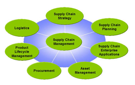 job description for supply chain manager