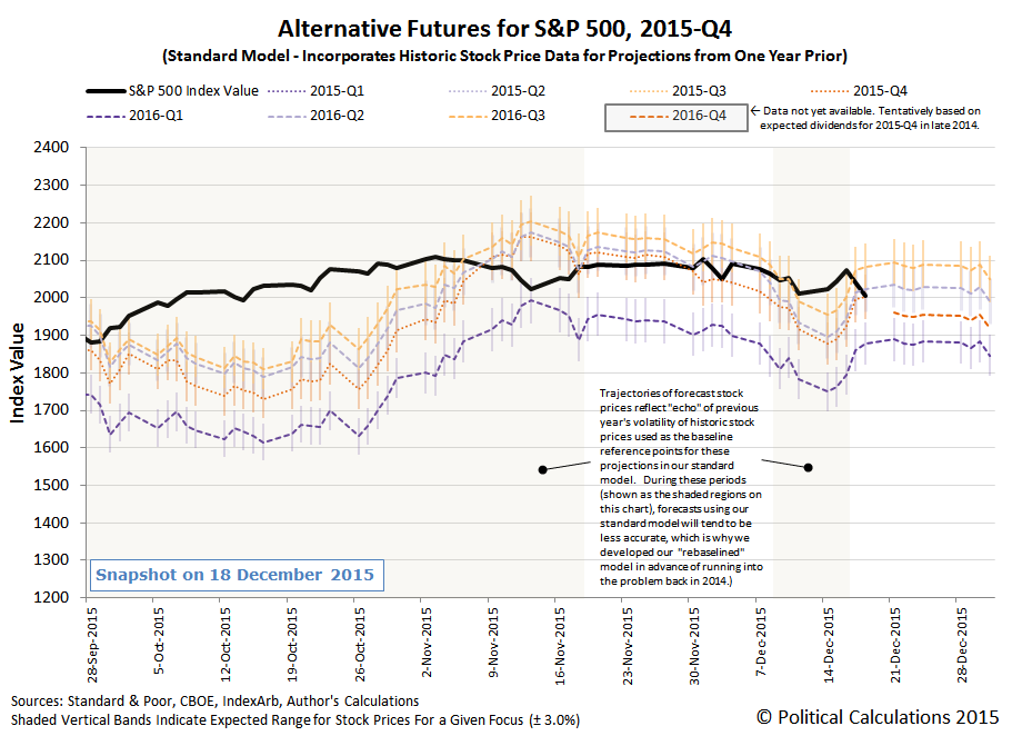 Alternative Futures - S&P 500 - 2015Q4 - Standard Model - Snapshot on 18 December 2015