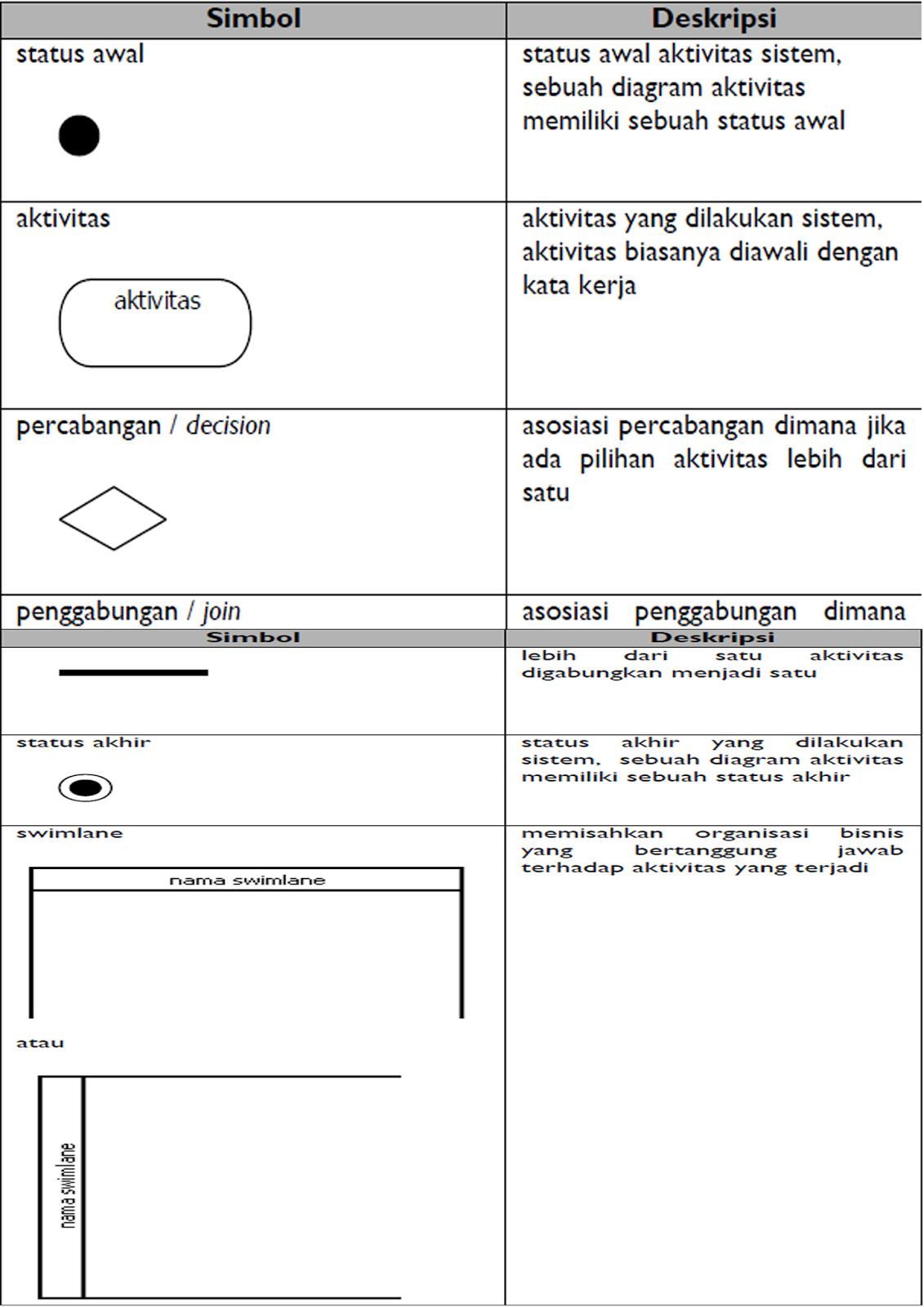 Activity diagram apb berikut adalah simbol simbol yang ada pada diagram aktivitas ccuart Image collections
