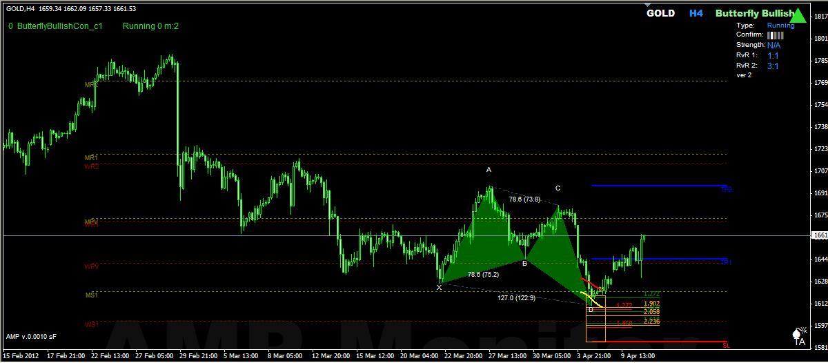 Harmonic forex trader