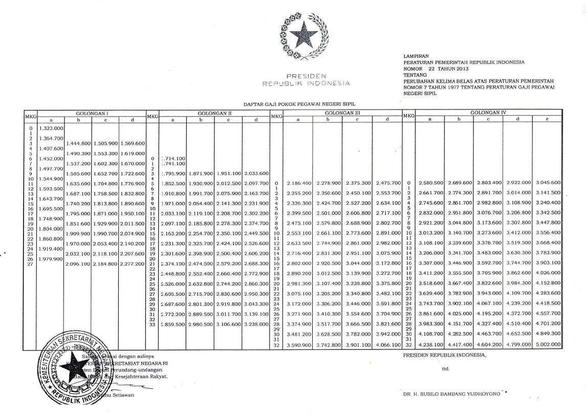Kenaikan Gaji PNS Tahun 2013 (PP Nomor 22 Tahun 2013)