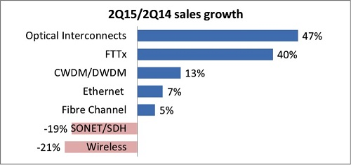 2015 2Q14 sales growth