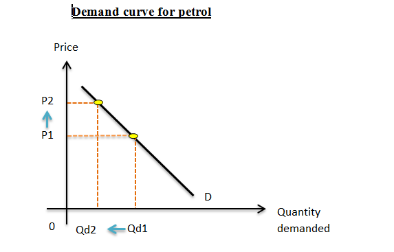 supply and demand of gasoline The tightened domestic crude supply amid robust global gasoline demand and high global crude demand will likely sustain into the near future the more expensive crude oil prices, which are $20/bbl more compared to last year.