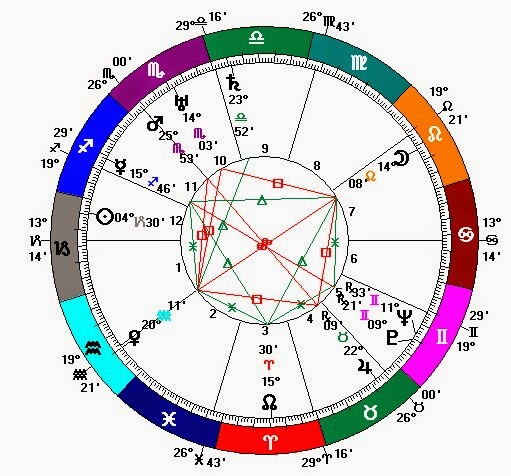 natal horoscope of mao