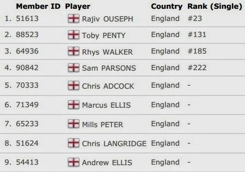 Daftar Skuad Tim Inti Inggris Thomas Cup 2014