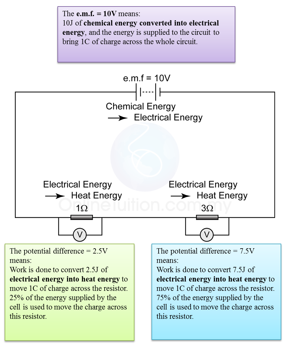 Difference Between Electromotive Force And Potential Difference