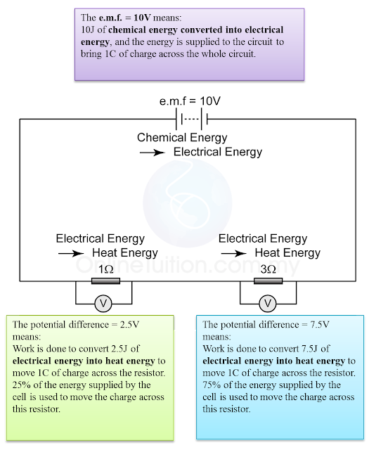 Electromotive potential difference