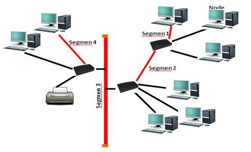 Topologi jaringan Tree
