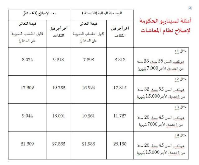 بنكيران يحدد سن التقاعد في 63 إلى حدود 2019 و يرفع من اقتطاعات التقاعد إلى 1500 درهم