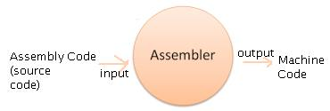 What is the difference between machine language and Assembly language?