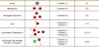 Symbole chimique