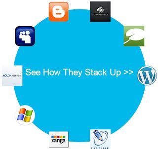 logo blogger blogspot google