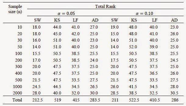Peringkat Uji Normalitas Pada Semua Distribusi