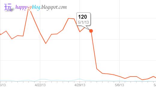 Analytics作為流量的紀錄,我們可以看到下圖是Analytics提供的報表分析,分析了從2013年3月到8月的總訪客流量。
