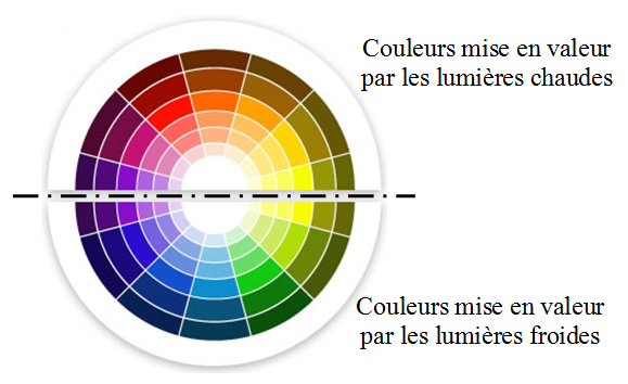 les couleur chaude le cercle chromatique comment bien choisir les couleurs de son site internet. Black Bedroom Furniture Sets. Home Design Ideas