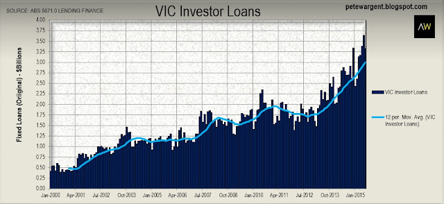vic investor loans