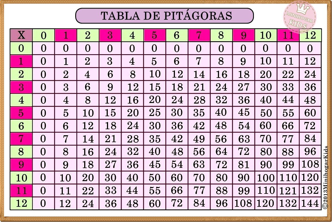 La Tabla Pitagrica  Lessons  Tes Teach