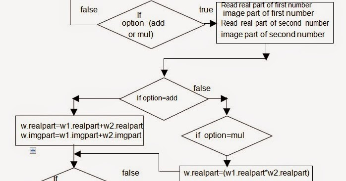 Let Us See C Language  Flow Chart For To Read The Two