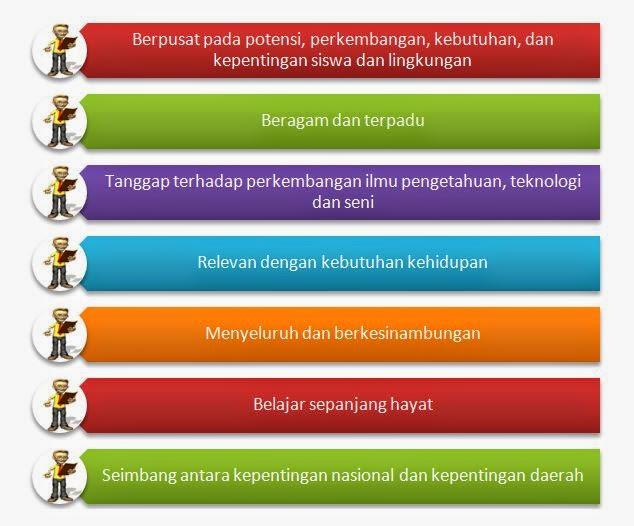 Prinsip-prinsip Pengembangan Kurikulum Tingkat Satuan Pendidikan (KTSP)