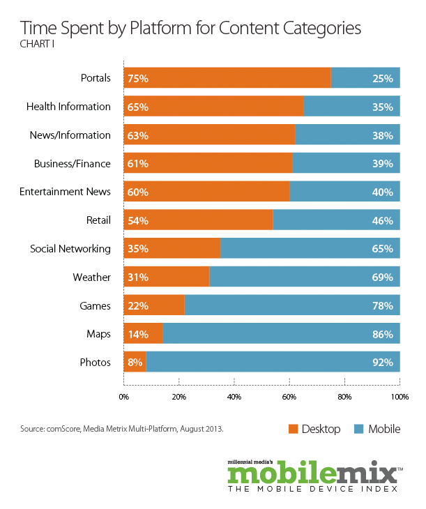 Content Adoption rates by devices