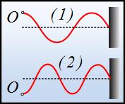 Ταχύτητα διάδοσης ενός κύματος.