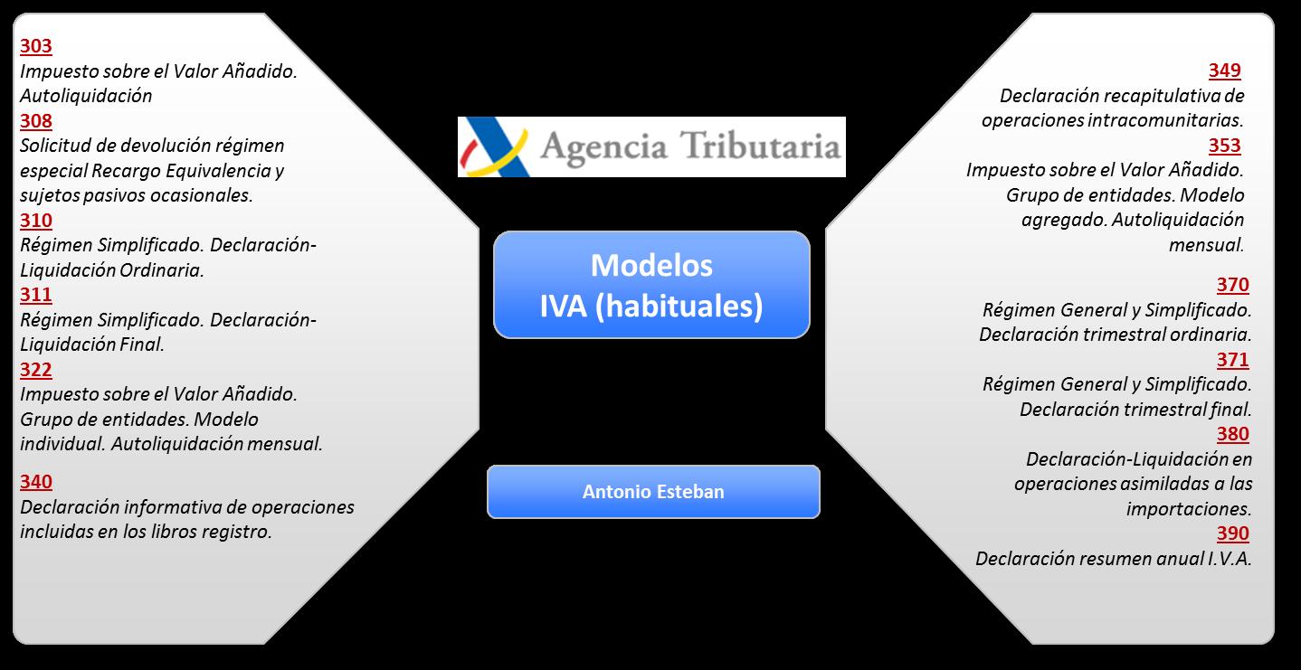 Correlación y concordancia (contable-fiscal) del IVA | Antonio ...