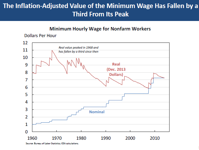 minimum wage and why we should Free minimum wage papers, essays, and the minimum wage was intended provide a minimum standard we should abolish the minimum wage - my chosen topic is minimum.
