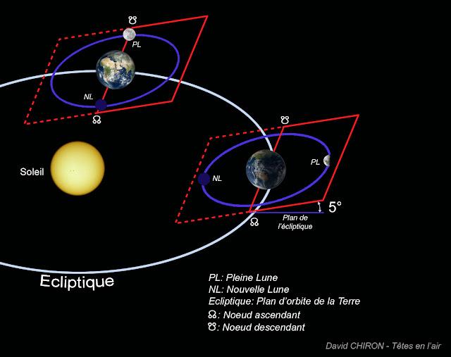 Position terre lune et et son lever coucher - Heure de lever et coucher de la lune ...