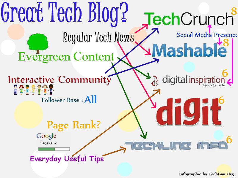 Tech Blog