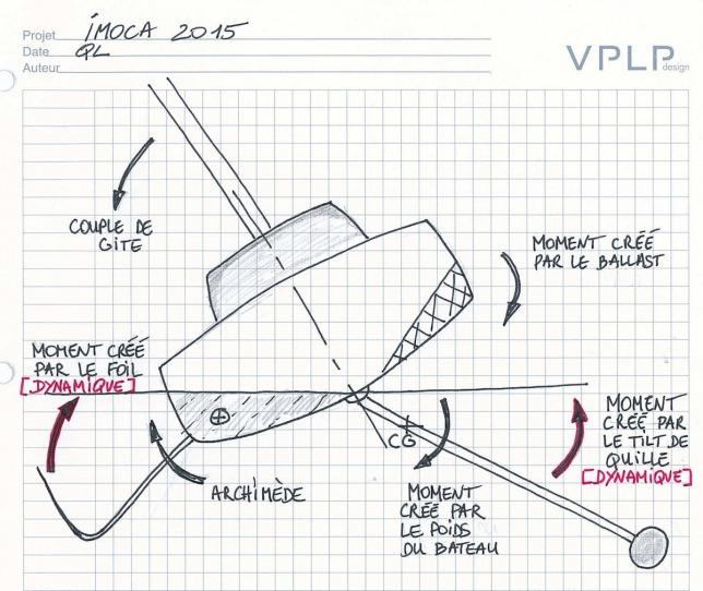 yacht design - progettazione nautica  imoca
