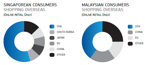 Singaporean / Malaysian consumers shopping overseas