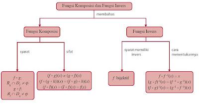 diagram alur Fungsi Komposisi dan Fungsi Invers