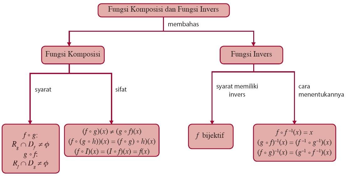 Ceria Bersama Matematika Fungsi Komposisi Dan Fungsi Invers Aljabar
