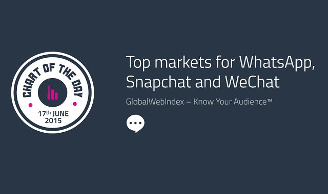 Top Markets for WhatsApp, Snapchat and WeChat