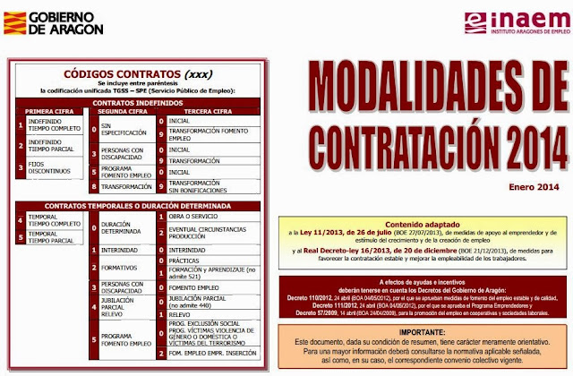 http://www.aragon.es/estaticos/GobiernoAragon/Organismos/InstitutoAragonesEmpleo/INAEM_OLD/Documentos/docs/Areas/Empresas/Contratos%20de%20trabajo/Esquema_Contratos_2014_01.pdf#!