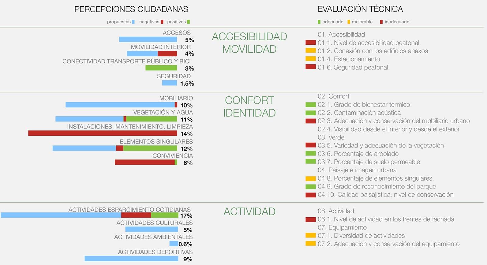 Paisaje transversal blog parquejh resultados y - Temas mobiliario ...