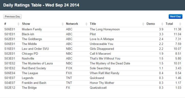 Final Adjusted TV Ratings for Wednesday 1st October 2014