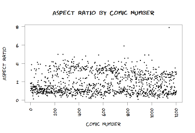 scatterplot of aspect ratio of xkcd comics