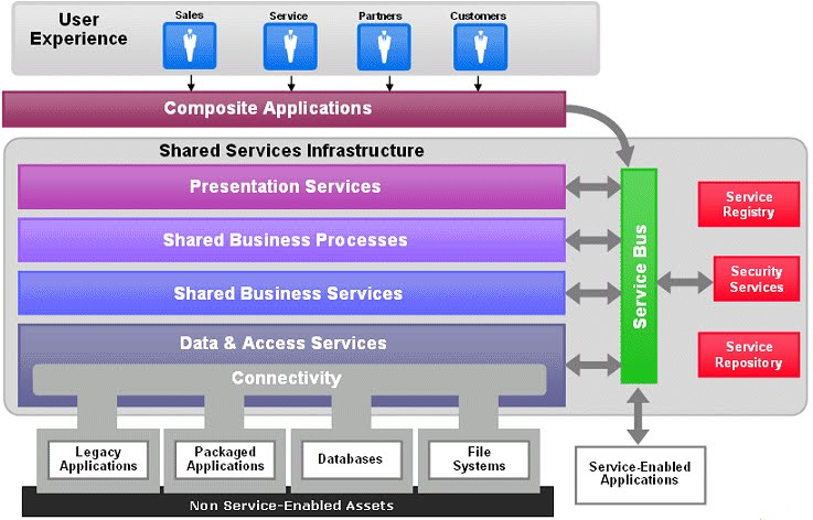 Mighty Middleware Soa Concept And Role Of An Esb In It