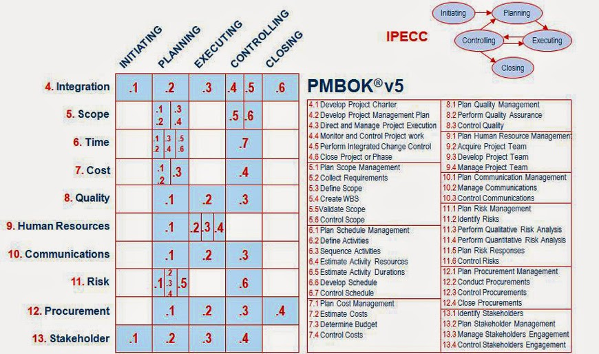 sathish chandramouli 0 an introduction to pmbok guide 5th edition rh sathishchandramouli blogspot com project management body of knowledge pmbok guide fifth edition project management body of knowledge pmbok guide fifth edition pdf download