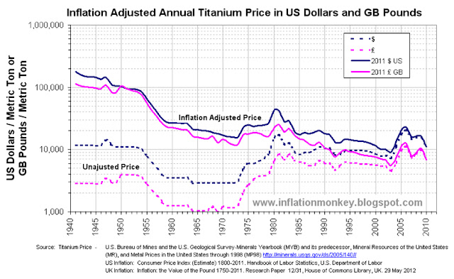 Chart showing the historical price and the inflation adjusted titanium price since 1941 to 2010 in US Dollars and Pounds Sterling