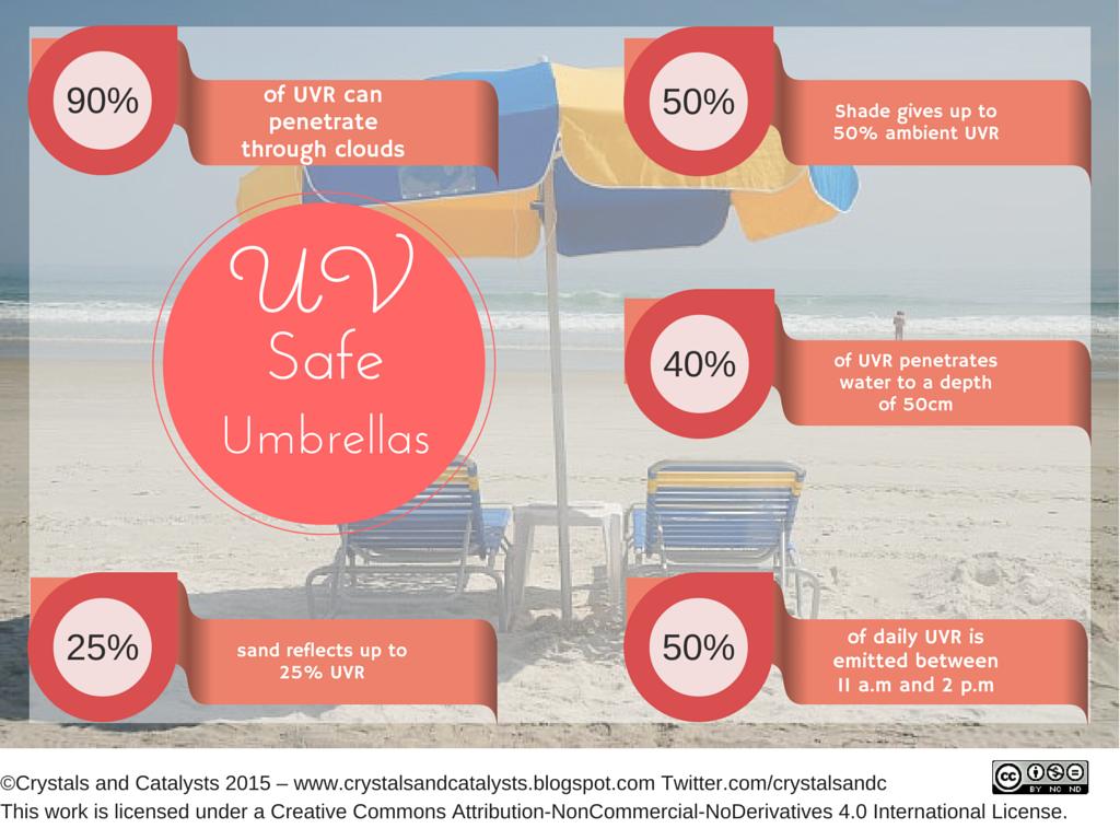 UV RAYS infographic