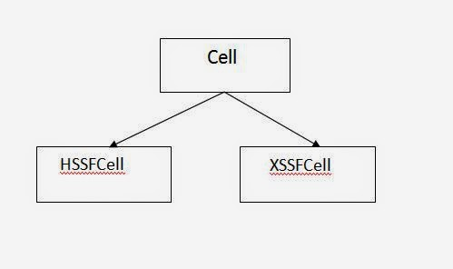 How to create, modify and save Excel spread sheets in Java using ...