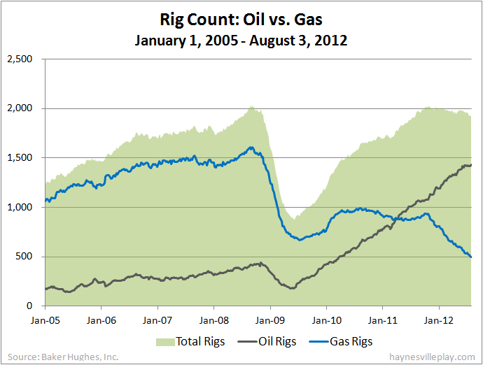Haynesville Play The Haynesville Shale Resource August - Us rig count map