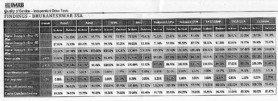 Key Insights: TRAI Drive Test Results of Bhubaneshwar SSA