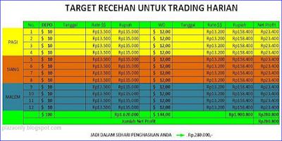 Tips Trading Untuk Membatasi Loss