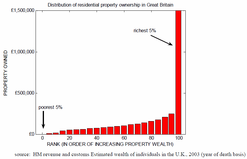 distribution_of_property_ownership.png