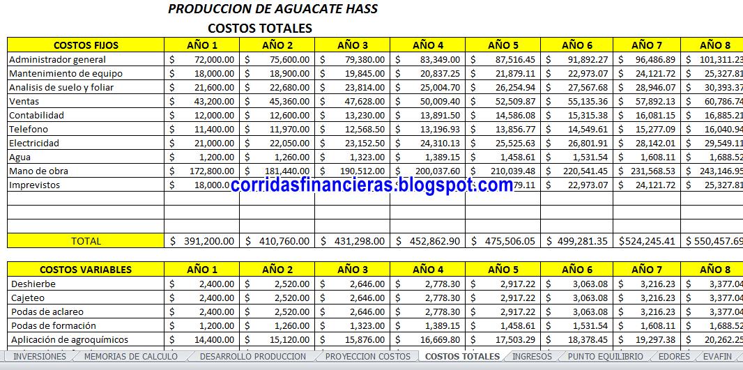 Proyección de costos del cultivo de aguacate