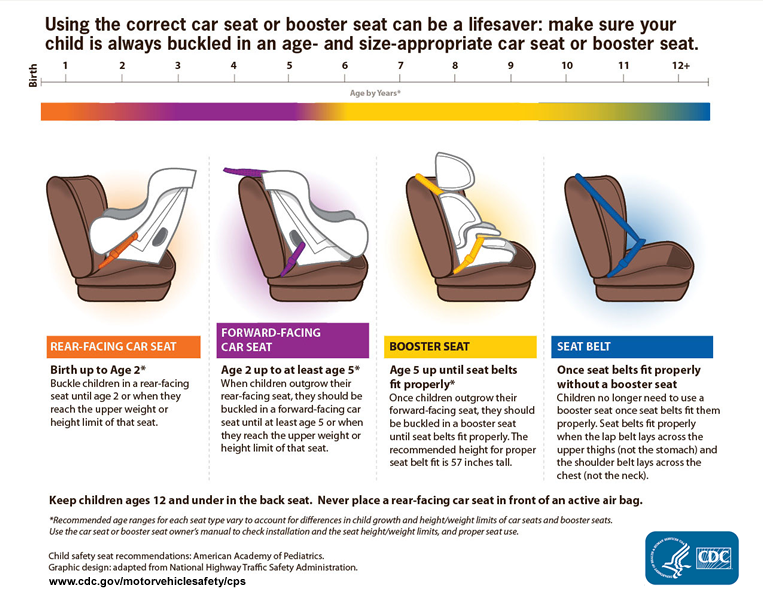 Types of Car Seat Safety for Children